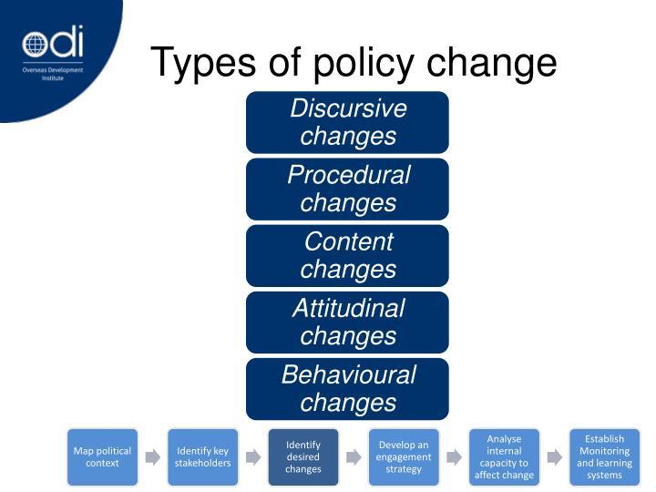 Discursive changes