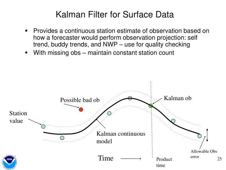 Kalman Filter for Surface Data
