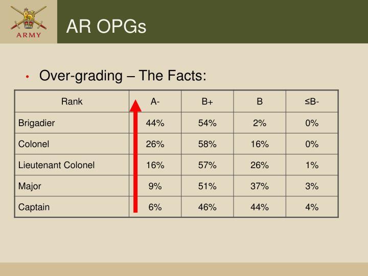 AR OPGs