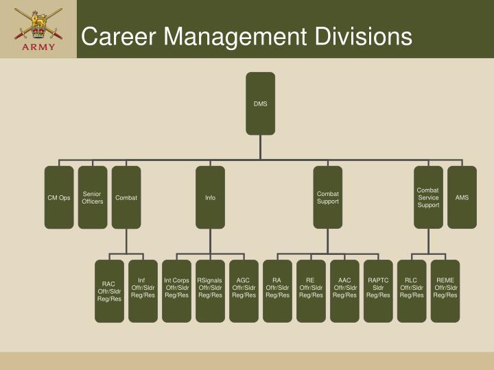 Career Management Divisions