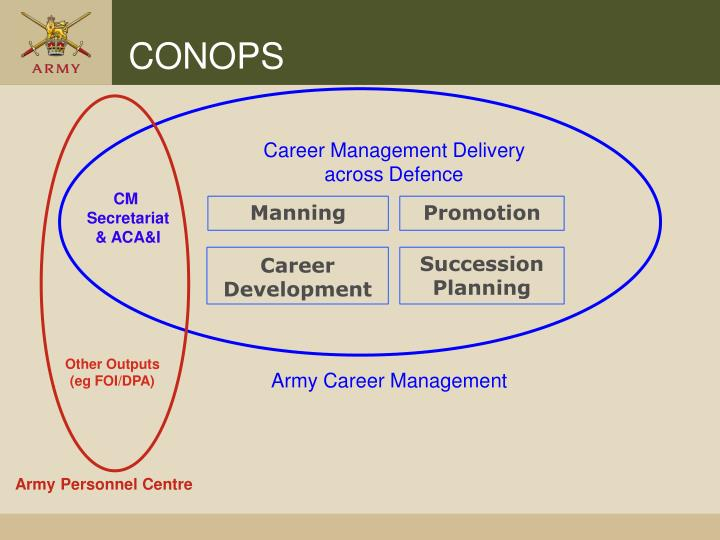 Career Management Delivery across Defence