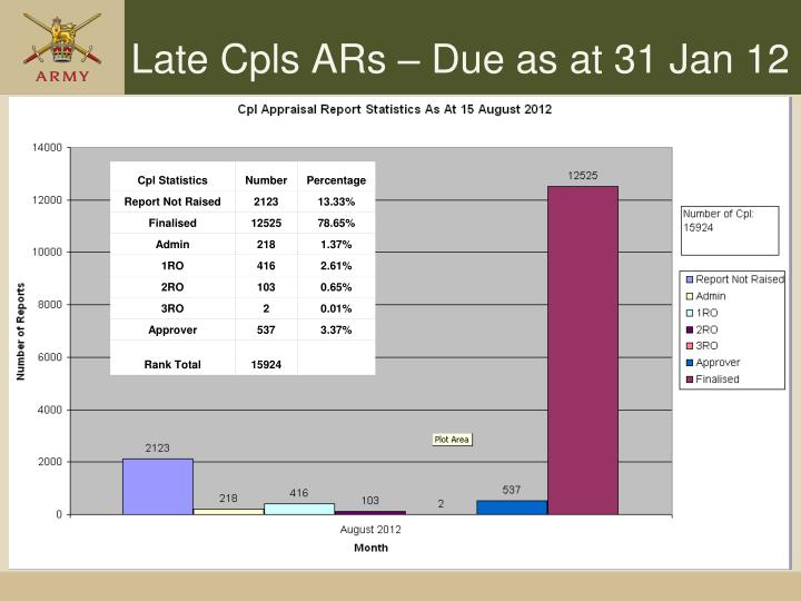 Late Cpls ARs – Due as at 31 Jan 12