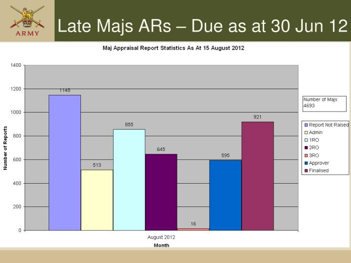 Late Majs ARs – Due as at 30 Jun 12