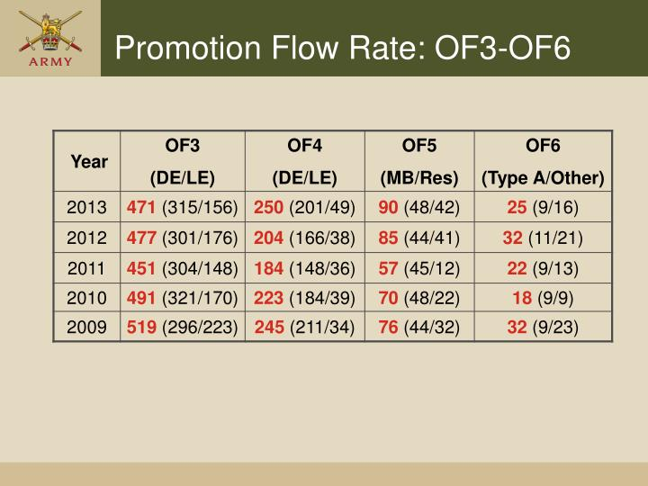 Promotion Flow Rate: OF3-OF6