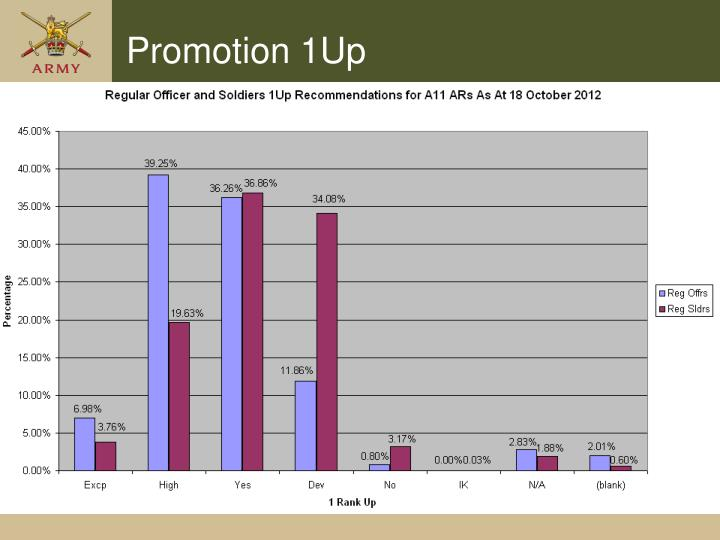 Promotion 1Up
