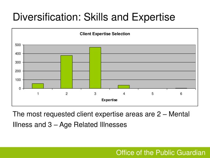 Diversification: Skills and Expertise