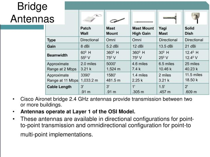 Bridge Antennas