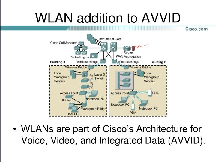 WLAN addition to AVVID