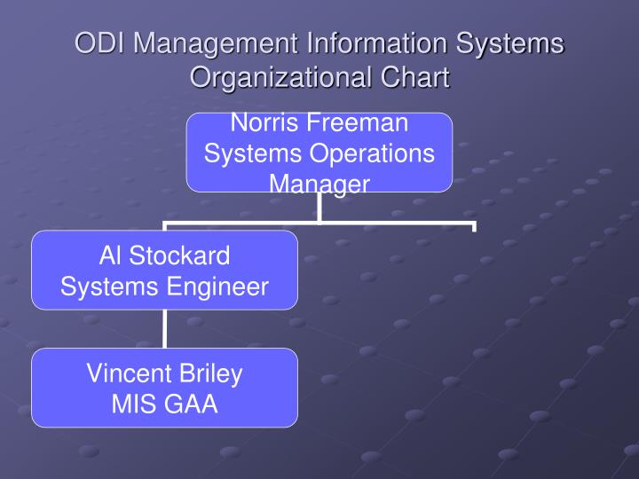 ODI Management Information Systems