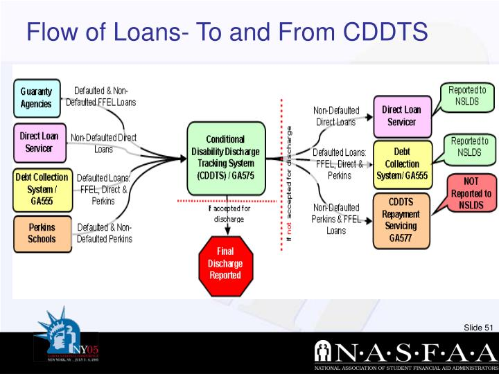 Flow of Loans- To and From CDDTS