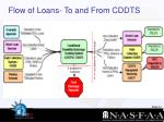 flow of loans to and from cddts