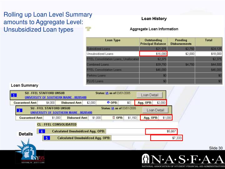 Rolling up Loan Level Summary amounts to Aggregate Level: