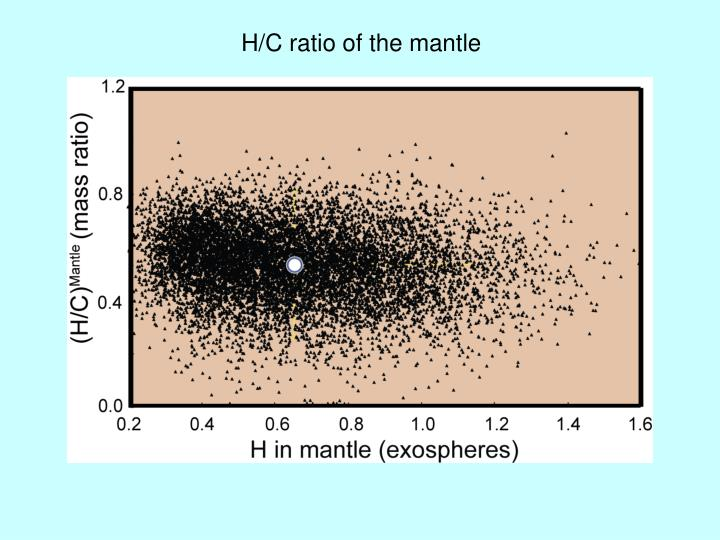 H/C ratio of the mantle