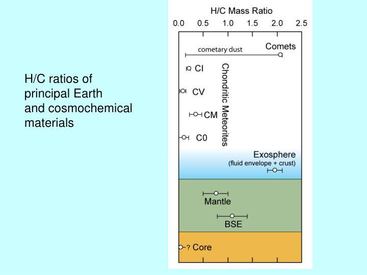 H/C ratios of
