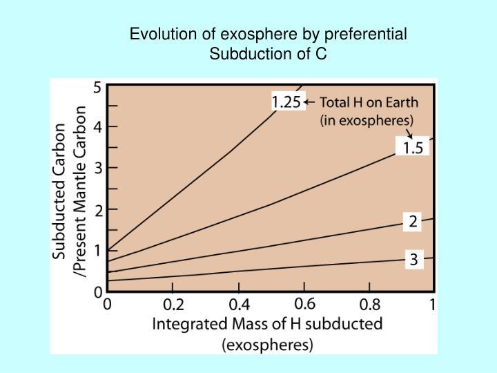 Evolution of exosphere by preferential