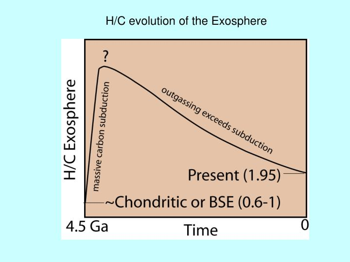 H/C evolution of the Exosphere