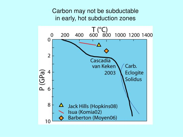 Carbon may not be subductable