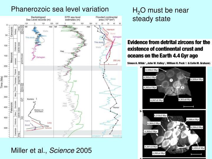 Phanerozoic sea level variation