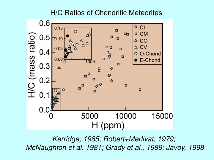 H/C Ratios of Chondritic Meteorites