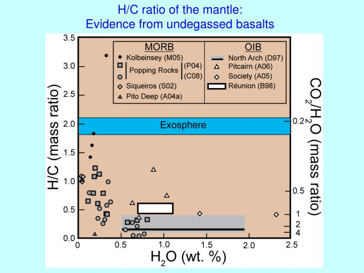 H/C ratio of the mantle: