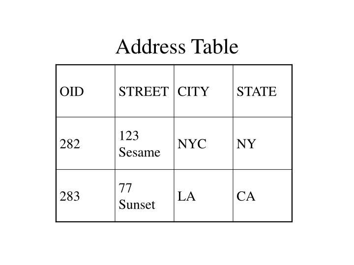 Address Table