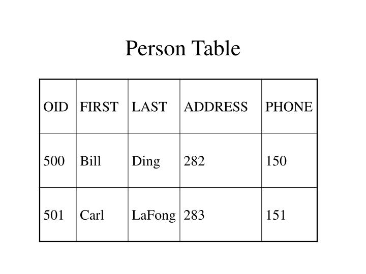 Person Table