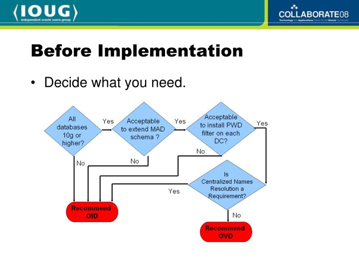 Before Implementation