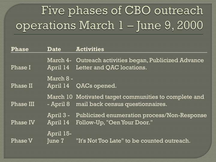 Five phases of CBO outreach operations March 1 – June 9, 2000