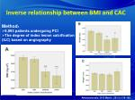 inverse relationship between bmi and cac