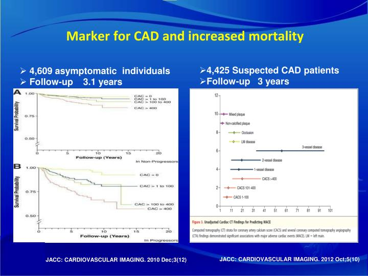 Marker for CAD and increased mortality