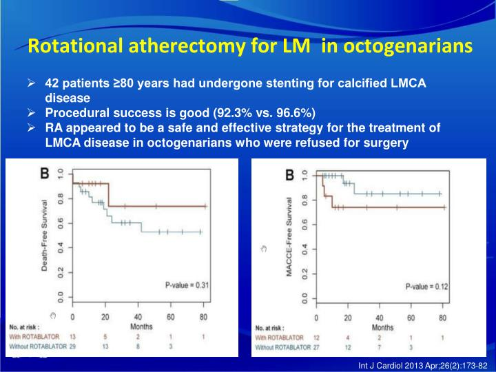 Rotational atherectomyfor LM in octogenarians