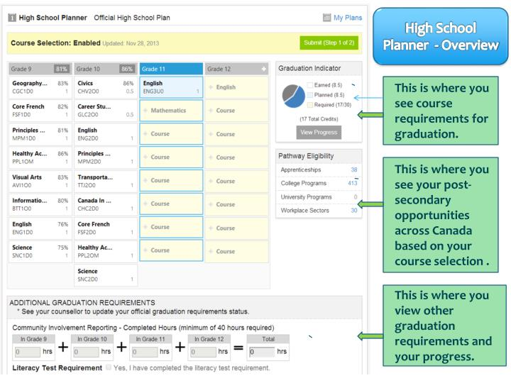 High School Planner  - Overview
