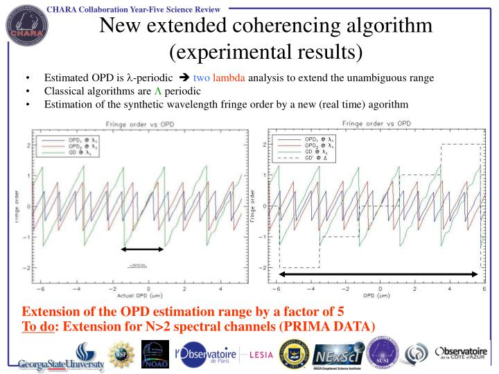 New extended coherencing algorithm (experimental results)