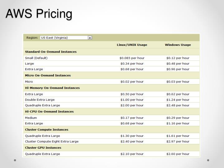 AWS Pricing
