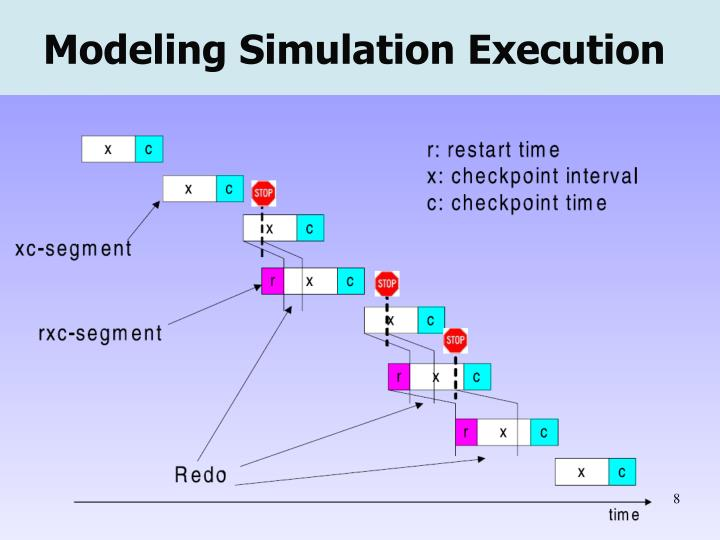 Modeling Simulation Execution