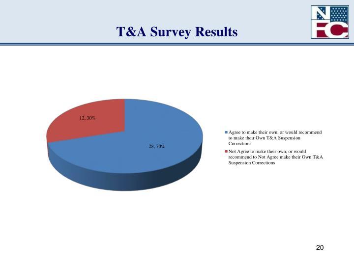 T&A Survey Results