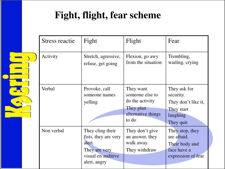 Fight, flight, fear scheme