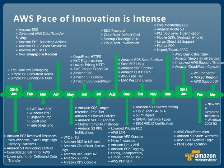 AWS Pace of Innovation is Intense