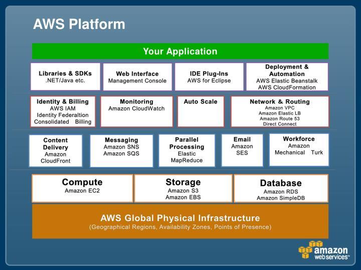 AWS Platform