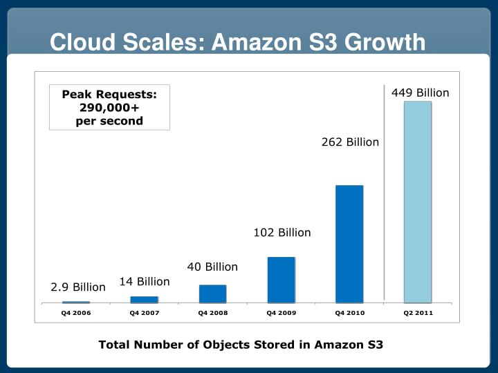 Cloud Scales: Amazon S3 Growth