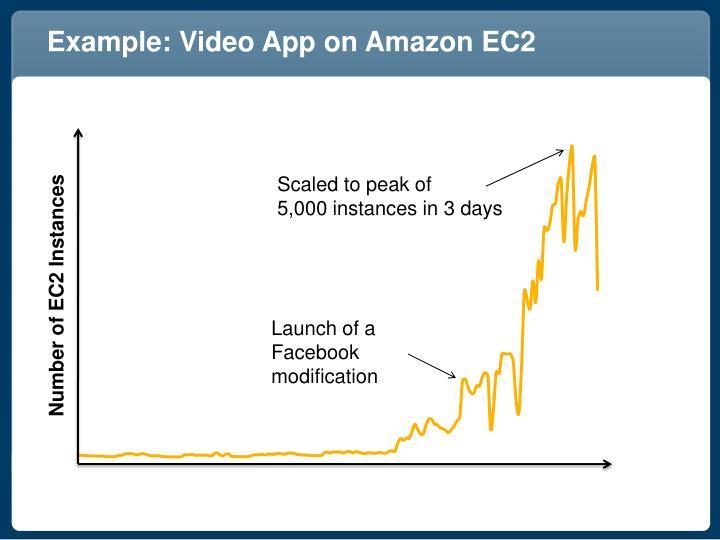 Example: Video App on Amazon EC2