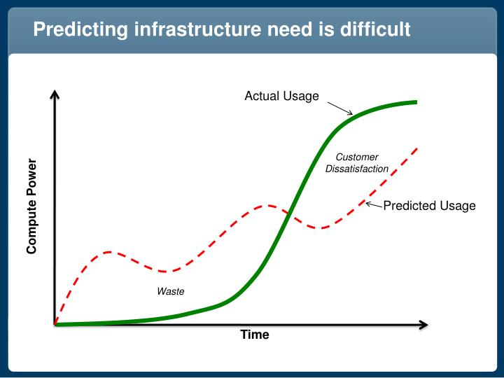 Predicting infrastructure need is difficult