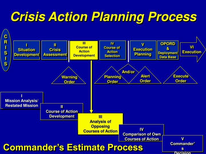 Crisis Action Planning Process