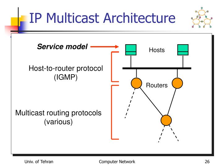 IP Multicast Architecture