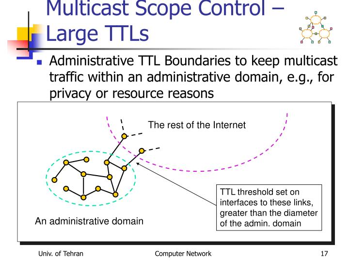 Multicast Scope Control – Large TTLs