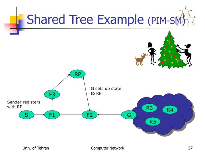 Shared Tree Example