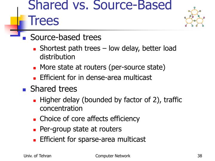 Shared vs. Source-Based Trees