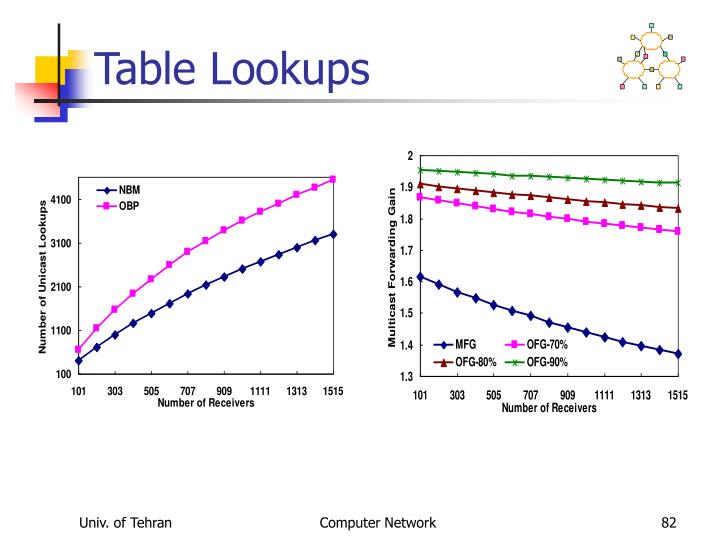Table Lookups