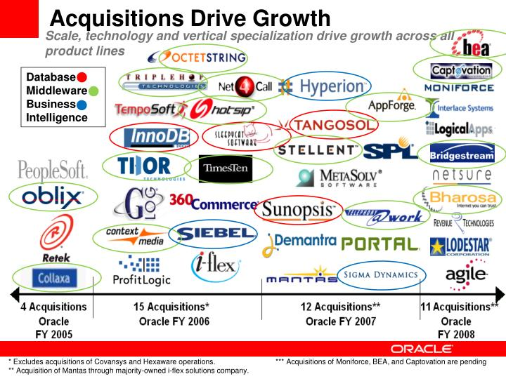 Acquisitions Drive Growth