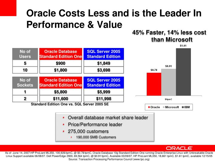 Oracle Costs Less and is the Leader In Performance & Value